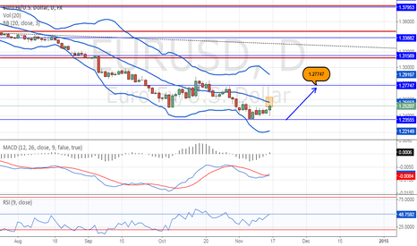 EURUSD: Short term long for Euro Dollar?