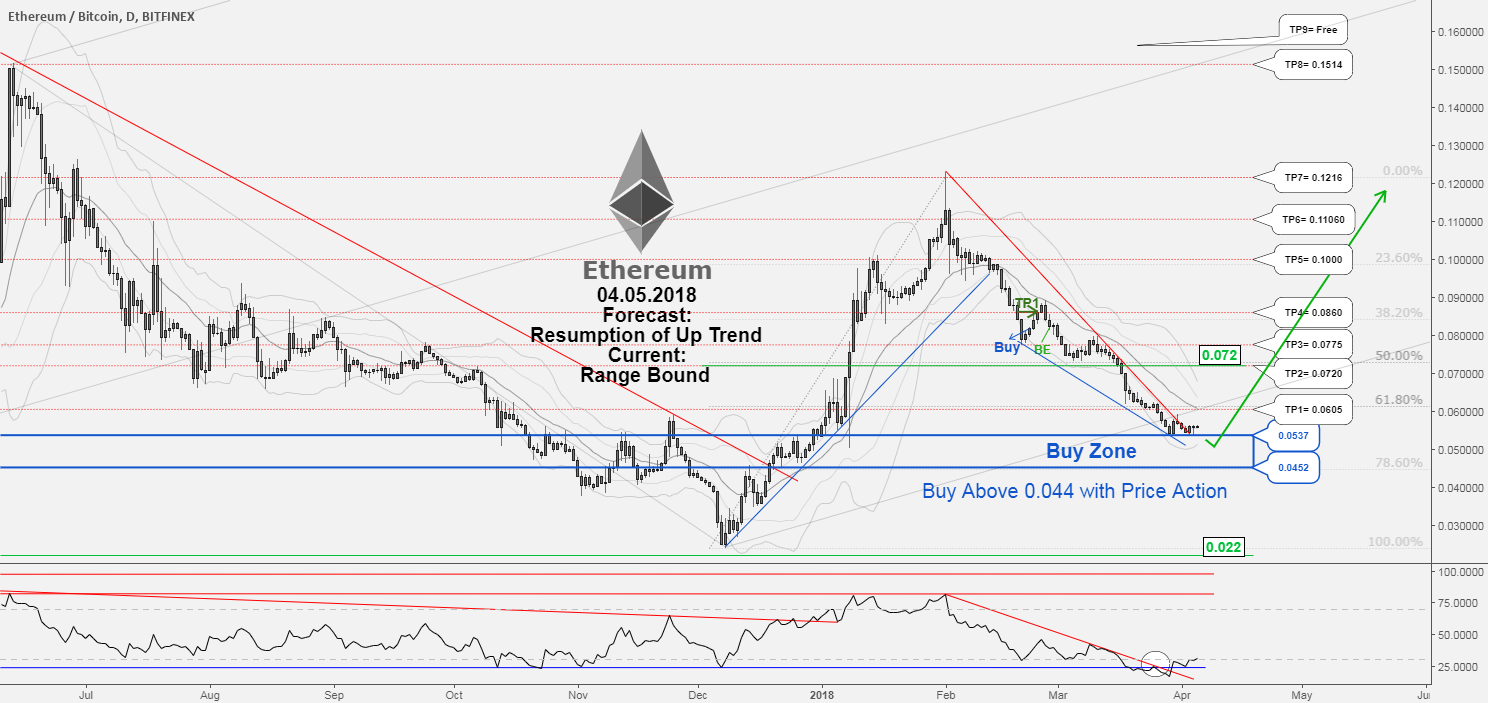 There is possibility for the resumption of uptrend in ETHBTC