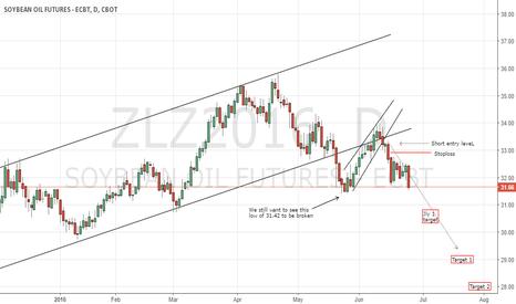 ZLZ2016: Beanoil CBoT: maintaining short play