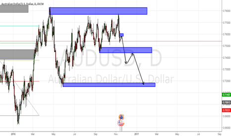 AUDUSD: audusd sell limit.