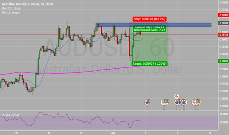 AUDUSD: Wait For Sell