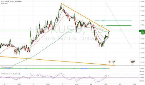 EURUSD: Trend line Break