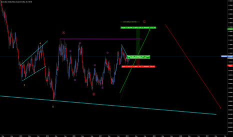 AUDNZD: AUDNZD -Short term LONG