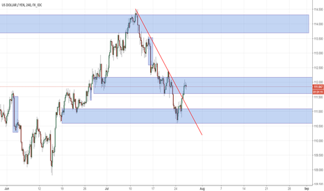 USDJPY: Dollar rises from 13-month low before Fed decision