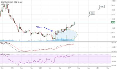 GRAVITA: Gravita India - Investment Stock!
