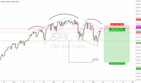 SPX: Déjà vu from 2008?