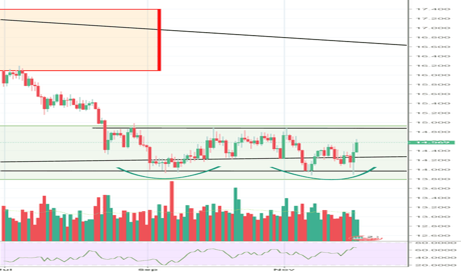 XAGUSD: Double Bottom...been chopping for a while