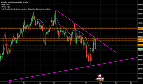 AUDCAD: AUD/CAD Analysis for Week 24