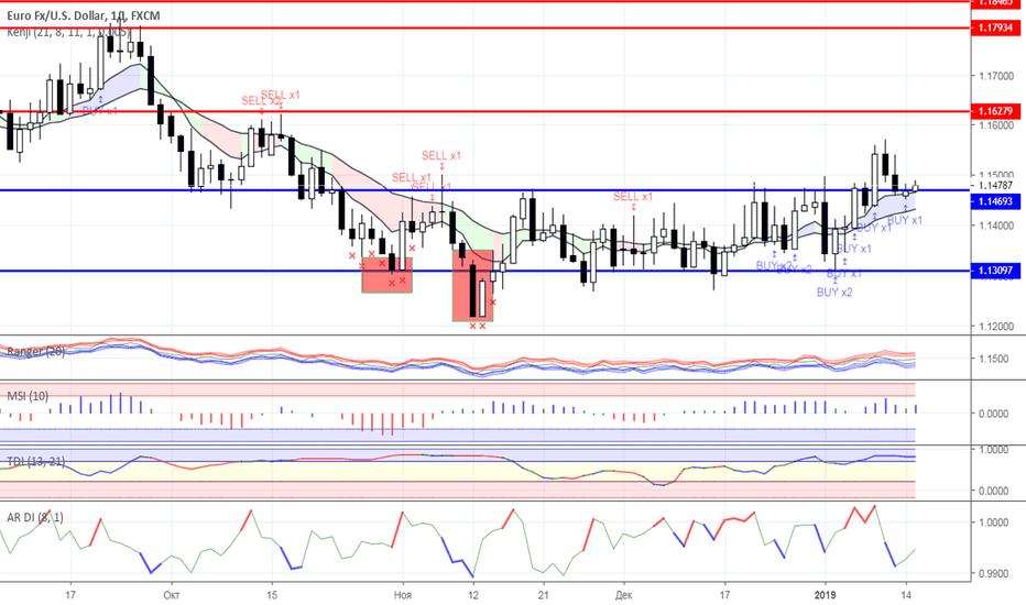EURUSD: Диапазонная торговля: валютный рынок на 15.01.2019 года