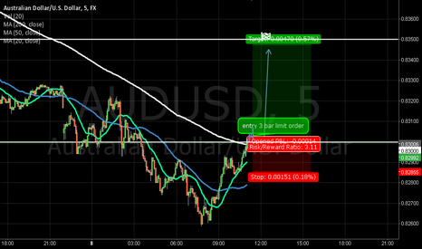 AUDUSD: long , if  breakdown 0.8300
