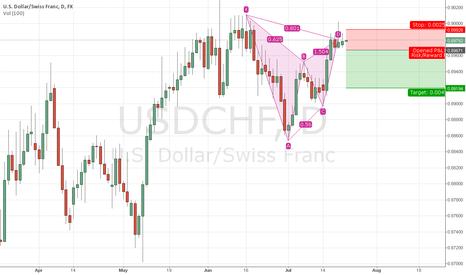 USDCHF: Gartley Pattern