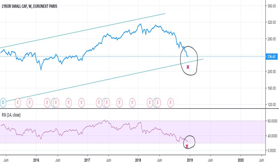 MMS: Idée de trade peu risqué ? Les small Cap de la Zone Euro !