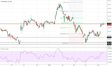 ICICIBANK: ICICIBank – End of Countertrend?
