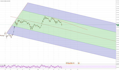 LTCUSD: LTCUSD BTC-e Descending Channel