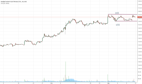 BHEL: bhel trading inside range