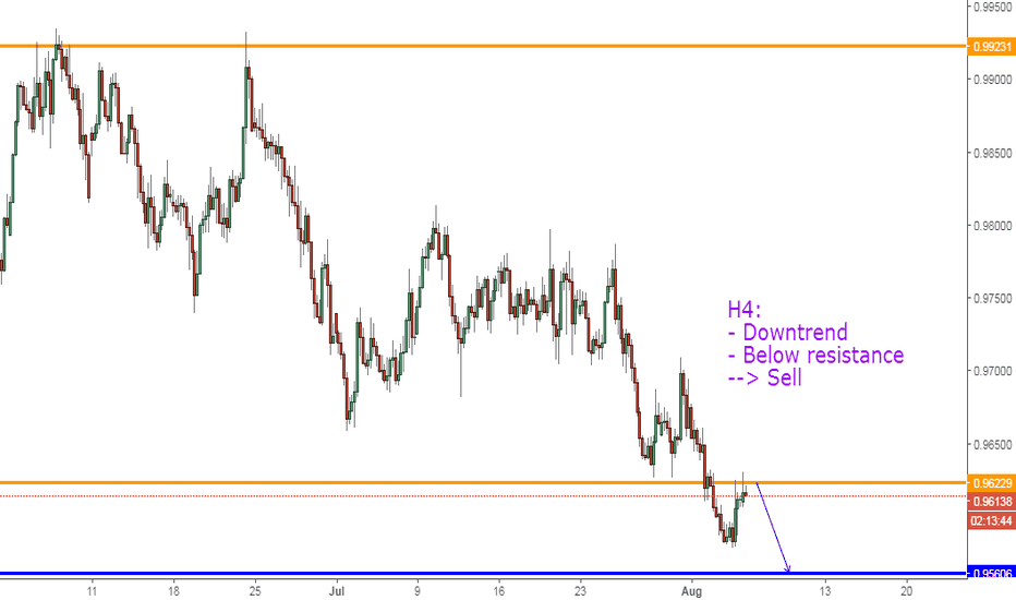 AUDCAD: AUDCAD, Sell
