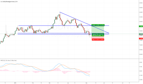 USDNOK: Long USDNOK at support