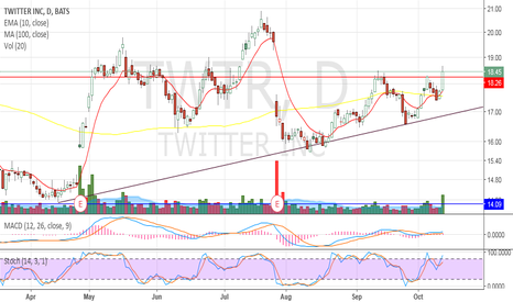 TWTR: Looks strong