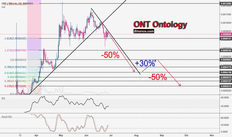 ONTBTC: Ontology [ONTBTC] Ready to Drop!