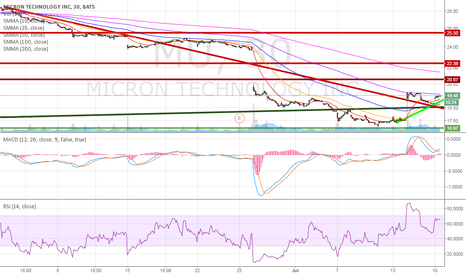 MU: MICRON a SOLID BUY and has buyout offer of $21 a share currently