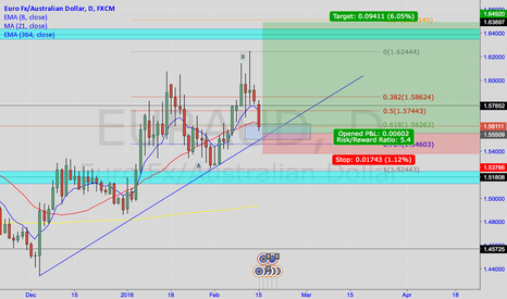 EURAUD: EURAUD- Awaiting solid confirmation then.... LONG