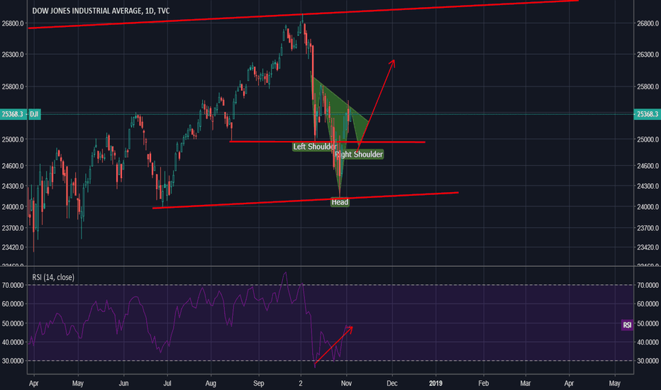 DJI: Possible head and shoulders on the DJI
