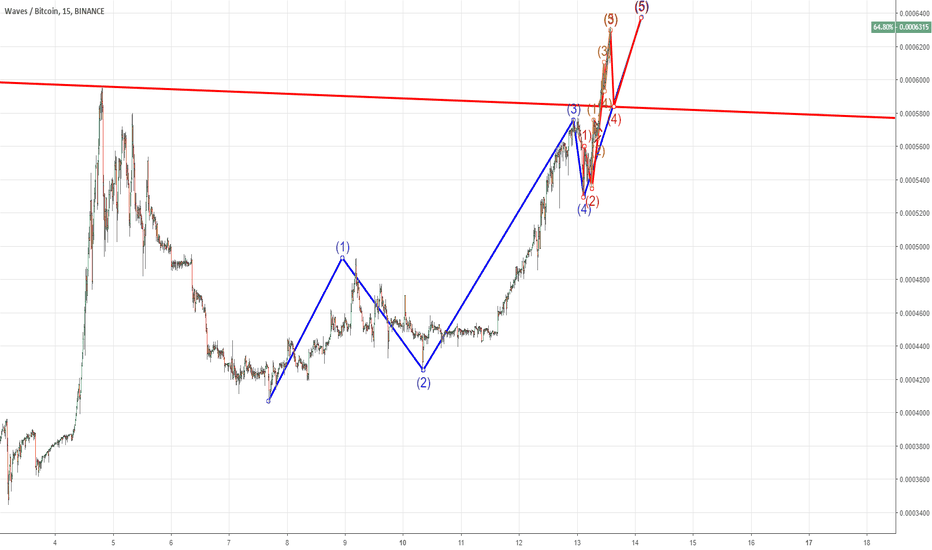 WAVESBTC: We can expect a back-test on upper trend line now!