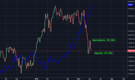 IBOV: Ibovespa versus Dólar