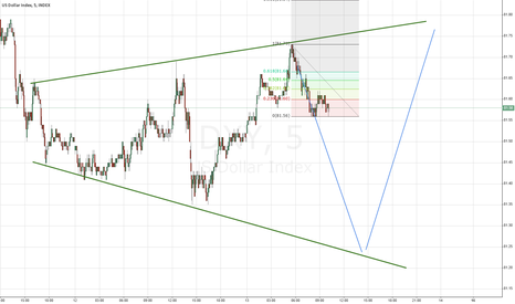 DXY:  DXY Expanding Triangle