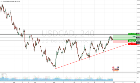 USDCAD: USDCAD TO THE UPSIDE TP1 & TP 2
