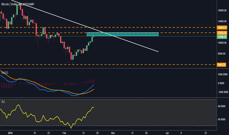 BTCUSD: BTCUSD PREPARATION IS IMPORTANT