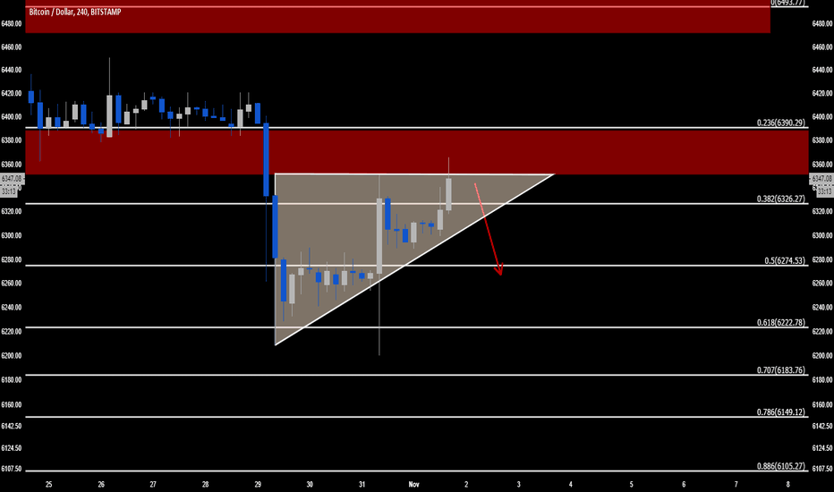 BTCUSD: Bitcoin BTC  Ponzi. Another decent short that's being set up.
