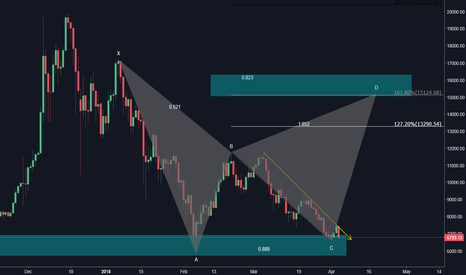 BTCUSD: Just some food for thought. My strategy in a nutshell