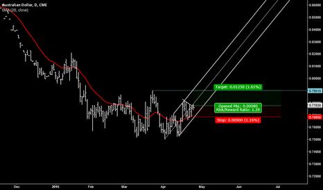 A6M2015: Aussie dollar day trade