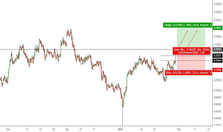 AUDUSD: AUDUSD: Dollar's Clash; Who will be the winner?