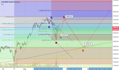 BTCUSD: Bearish Continuation Flag in completion, plus a longer term view