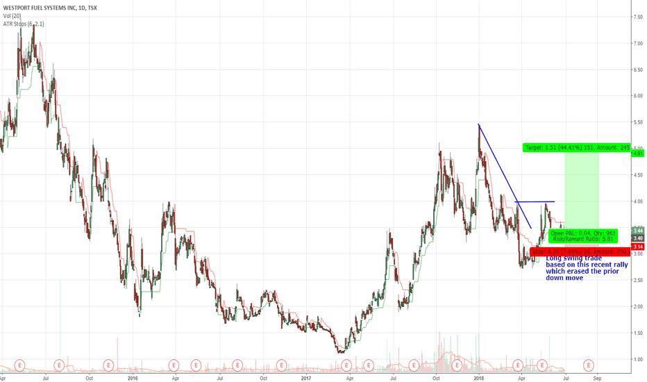 WPRT: WPRT.TO Swing Trade on Short-Term Momentum