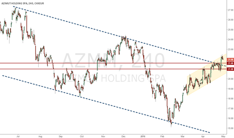 AZM: AZIMUT long to dividend data