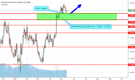GBPUSD: Sterling/GBPUSD Back To Support Zone
