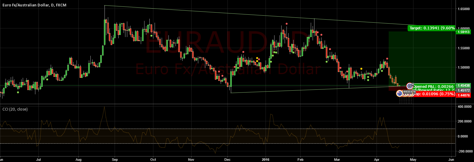 EURAUD resting on a weekly upward support.