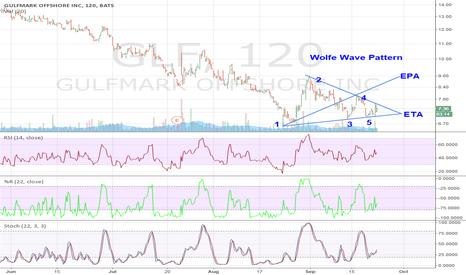 GLF: Wolfe Wave
