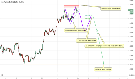 EURNZD: Monitor this EURNZD potential 2618 trade for next week