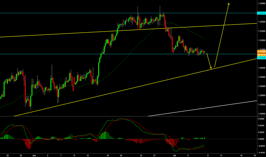 USDCAD: USDCAD possible dip to uptrend line
