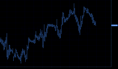 EURUSD: sell  tp:1.327