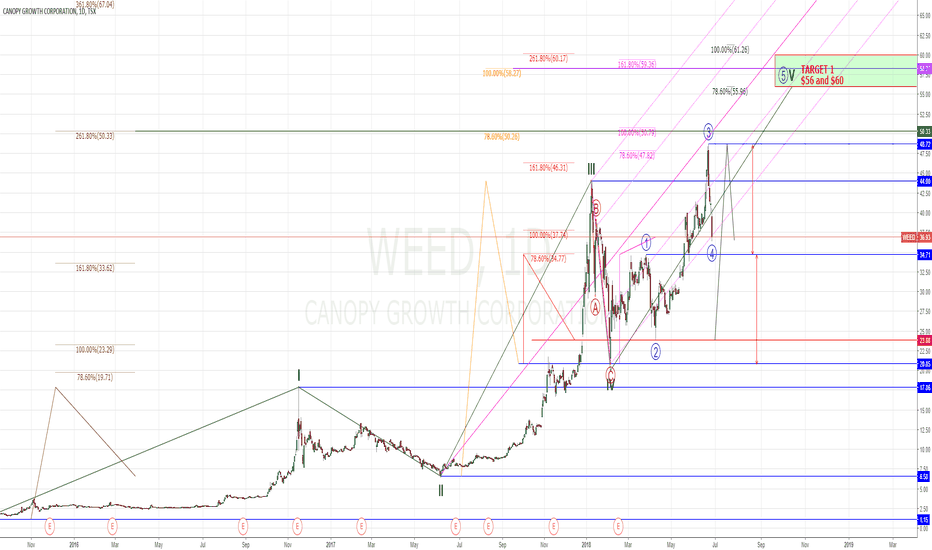 WEED: My Elliott Wave Count for WEED.TO