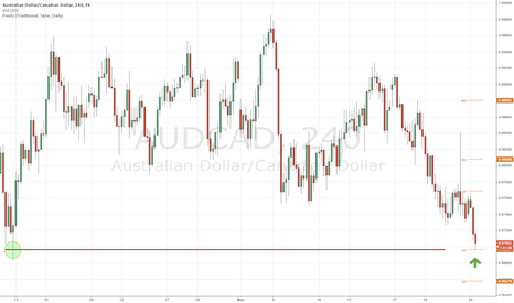 AUDCAD: Long AUDCAD on long-term support and round number