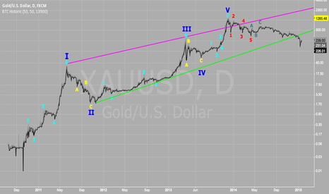 XAUUSD: Is bitcoin this bearish? An Elliot Wave perspective: