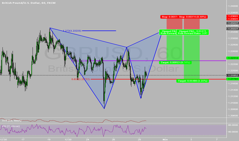 GBPUSD: Potential Deep Gatley on GBPUSD (Weekly Preview)