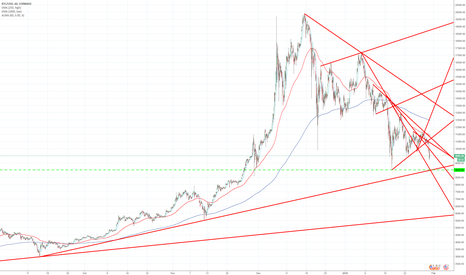 BTCUSD: Go long at 9030