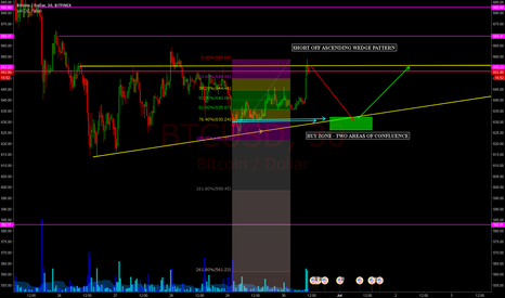 BTCUSD: SHORT - Ascending Wedge.